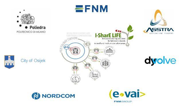 Partneri projekta I-SharE LIFE